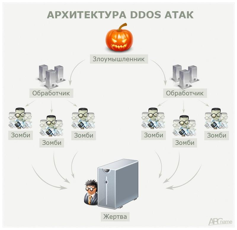 Методы борьбы с DDoS-атаками