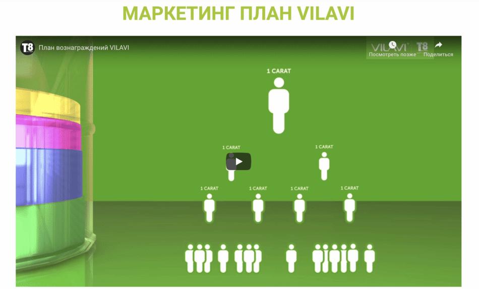 Маркетинг план Vilavi