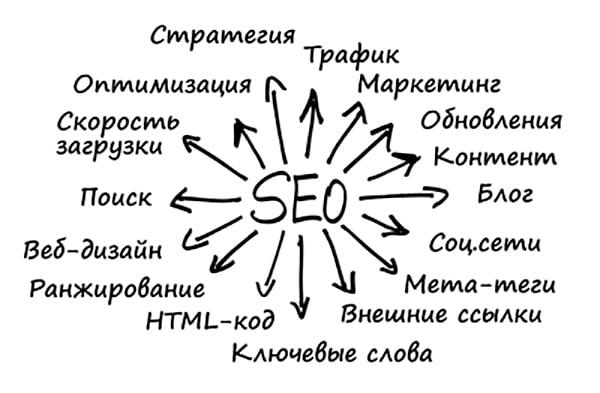 seo оптимизация сайта 4 Хмельницкий